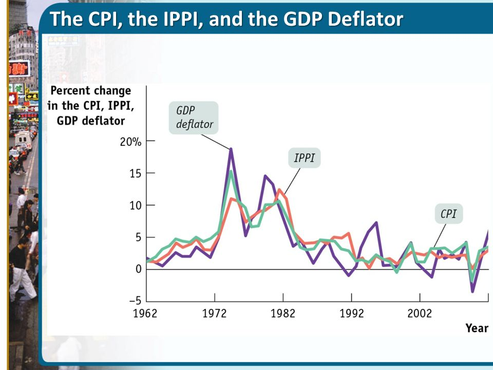 The CPI, the IPPI, and the GDP Deflator