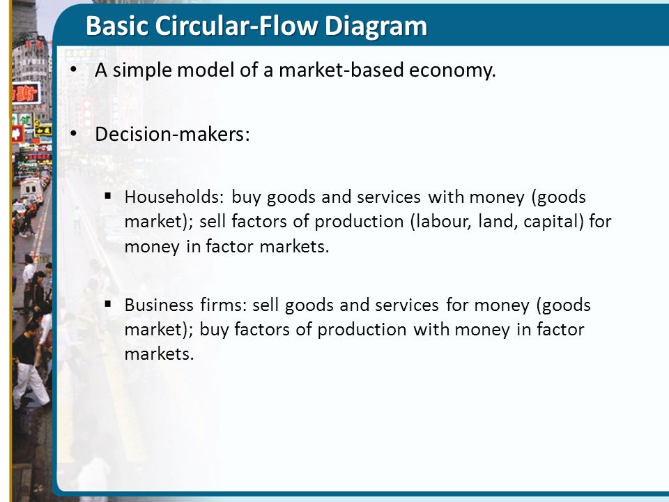 Basic Circular-Flow Diagram