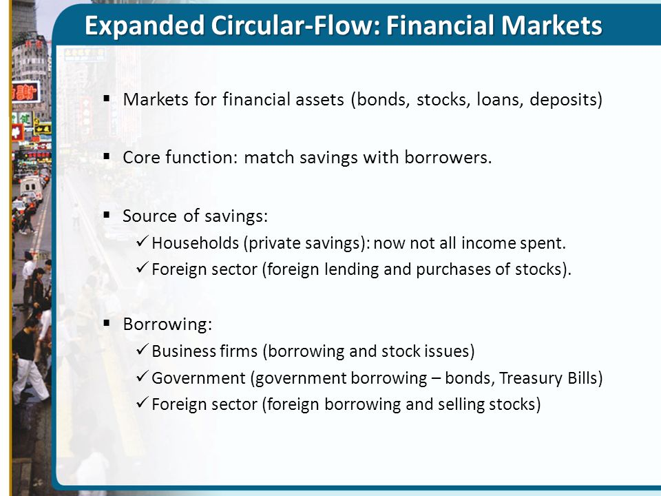 Expanded Circular-Flow: Financial Markets