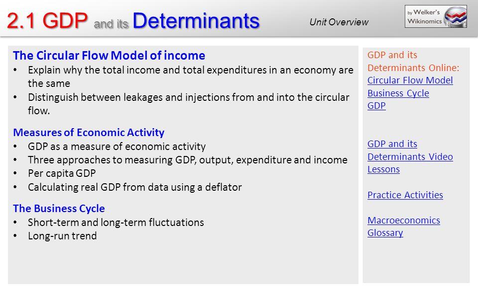 key terms of macroeconomics 1 as economics unit 1: markets and market failure syllabus, key terms & charts 101 the economic problem the nature and purpose of economic activity.