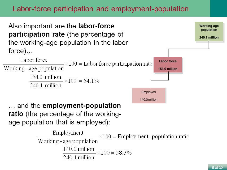 importance of participation in employment The labor force participation rate (lfpr) is an important labor market indicator that captures the extent to which potential workers are participating in the labor force labor force participation can affect a region's productivity and economic growth.