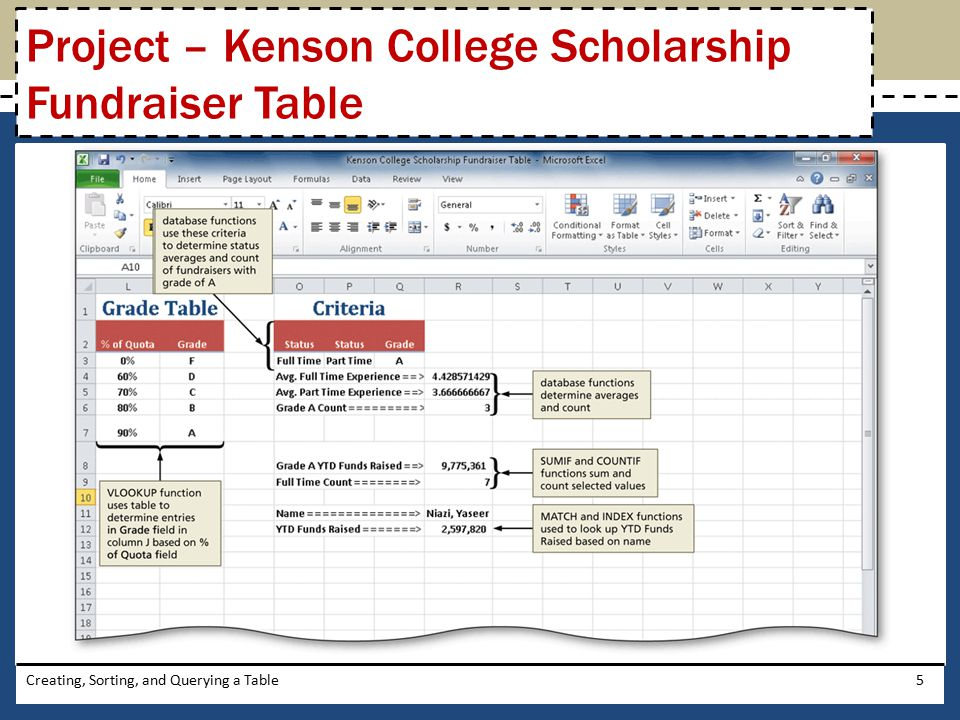 Project – Kenson College Scholarship Fundraiser Table