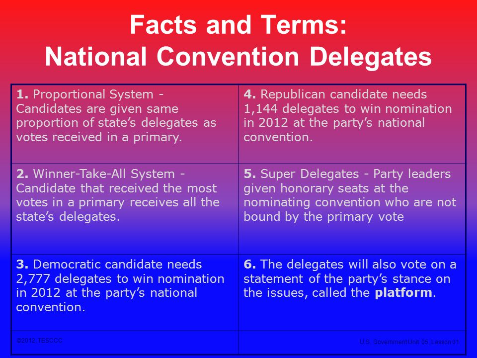Facts and Terms: National Convention Delegates