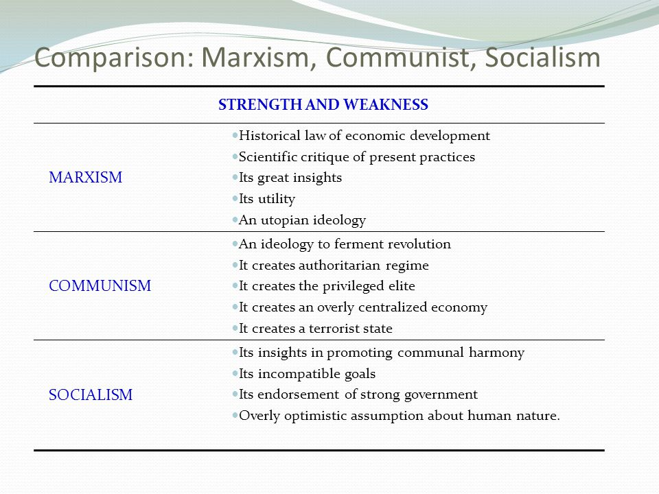 What is the difference between Communism and Socialism?