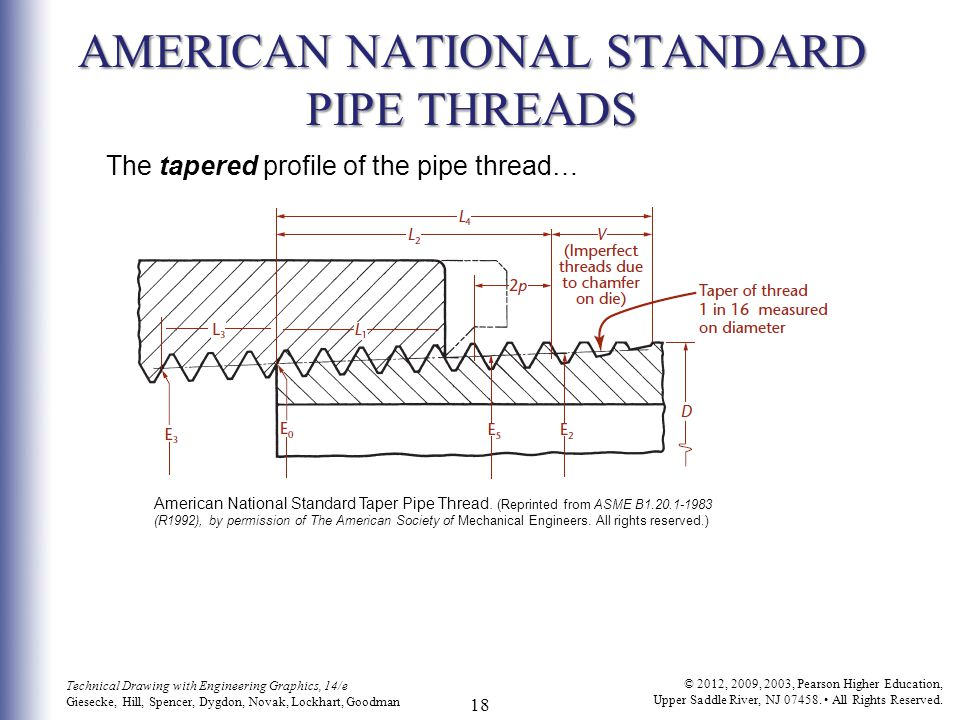 Threads fasteners and springs ppt video online download