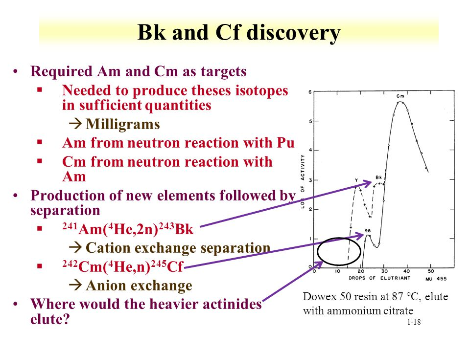 Bk and Cf discovery Required Am and Cm as targets