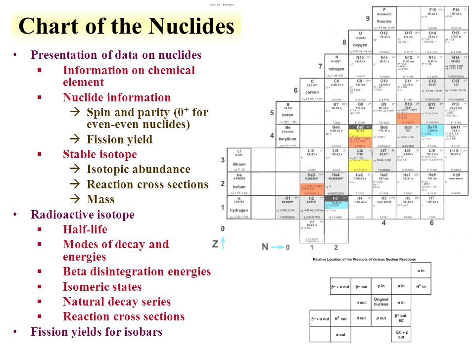 Chart of the Nuclides Presentation of data on nuclides