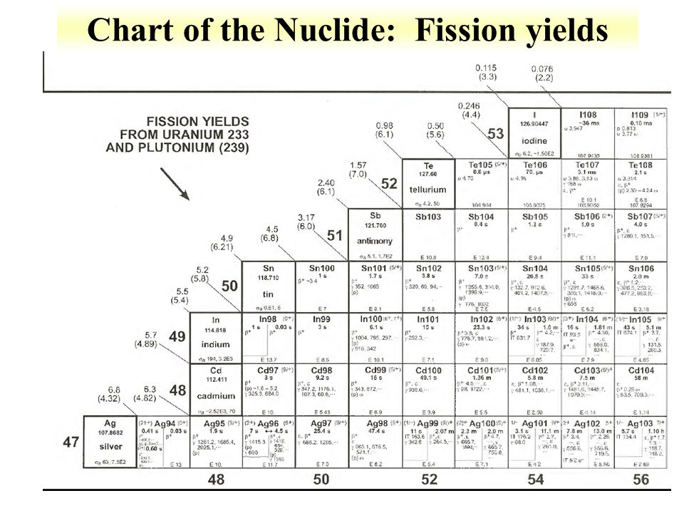 Chart of the Nuclide: Fission yields
