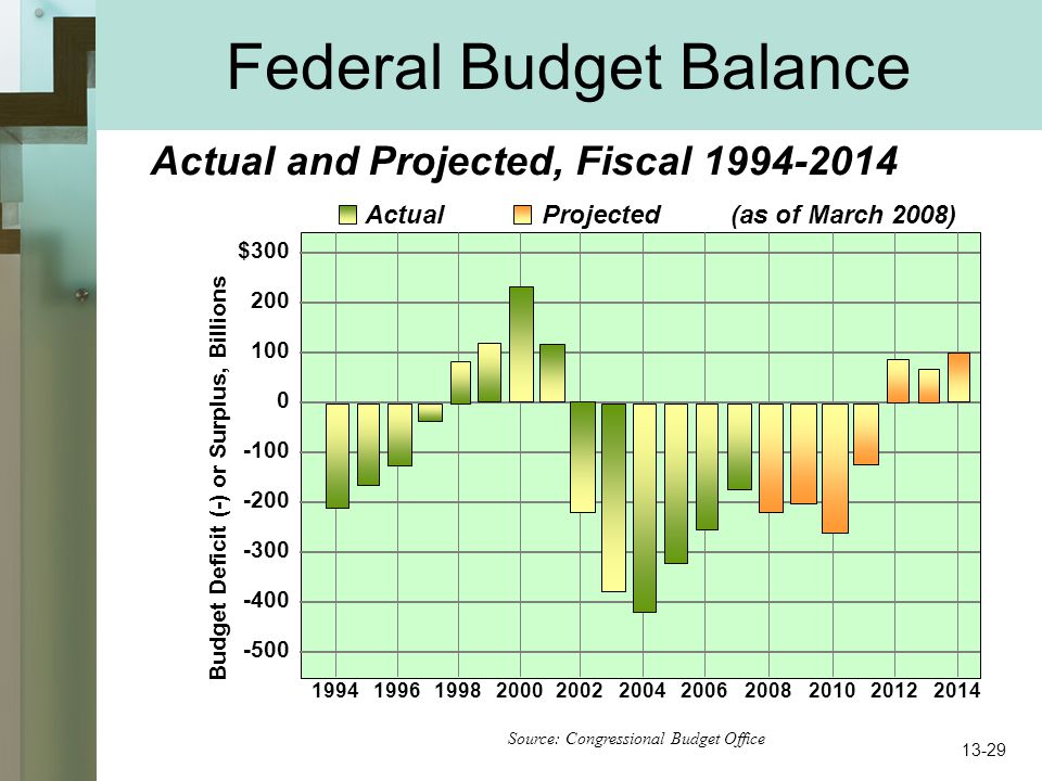 A Look at Fiscal and Monetary Policy