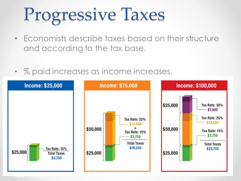 progressive taxation The us tax code provides a clear, real-world example of a progressive tax system in a progressive tax system, income is taxed at a rate that rises as the income rises into higher brackets in the united states, according to aboutcom, there are seven of these income brackets, with each taxed at a different rate.