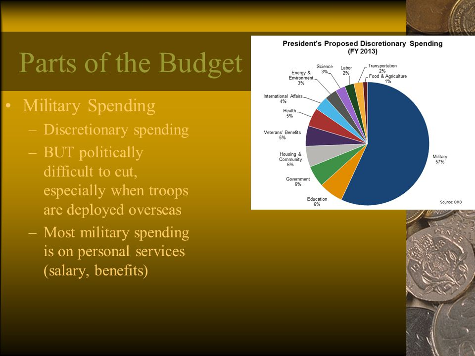 Parts of the Budget Military Spending Discretionary spending