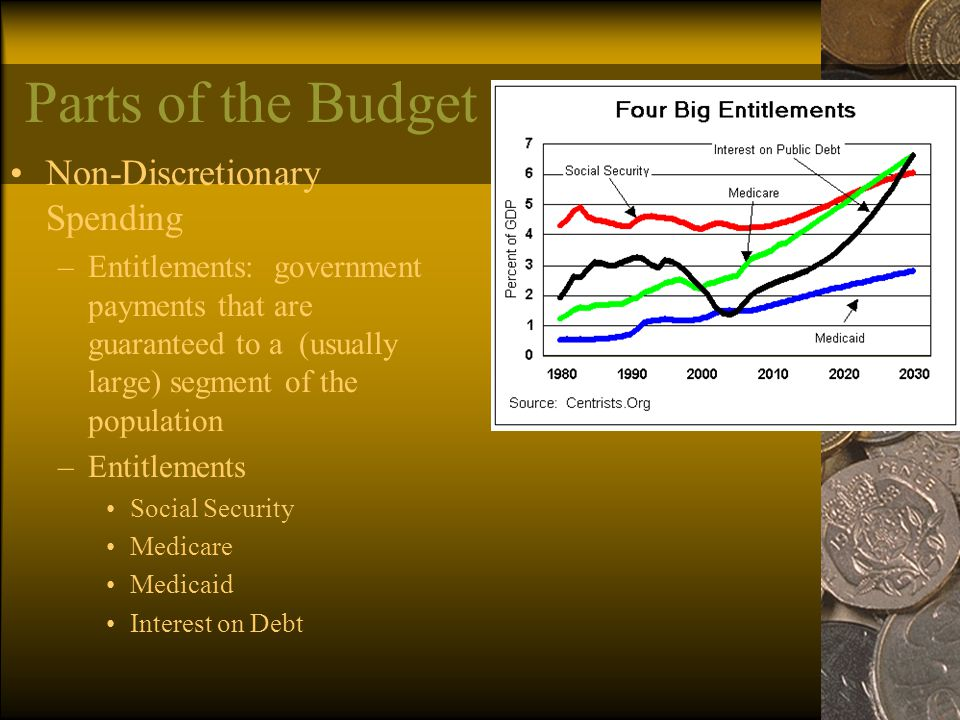 Parts of the Budget Non-Discretionary Spending