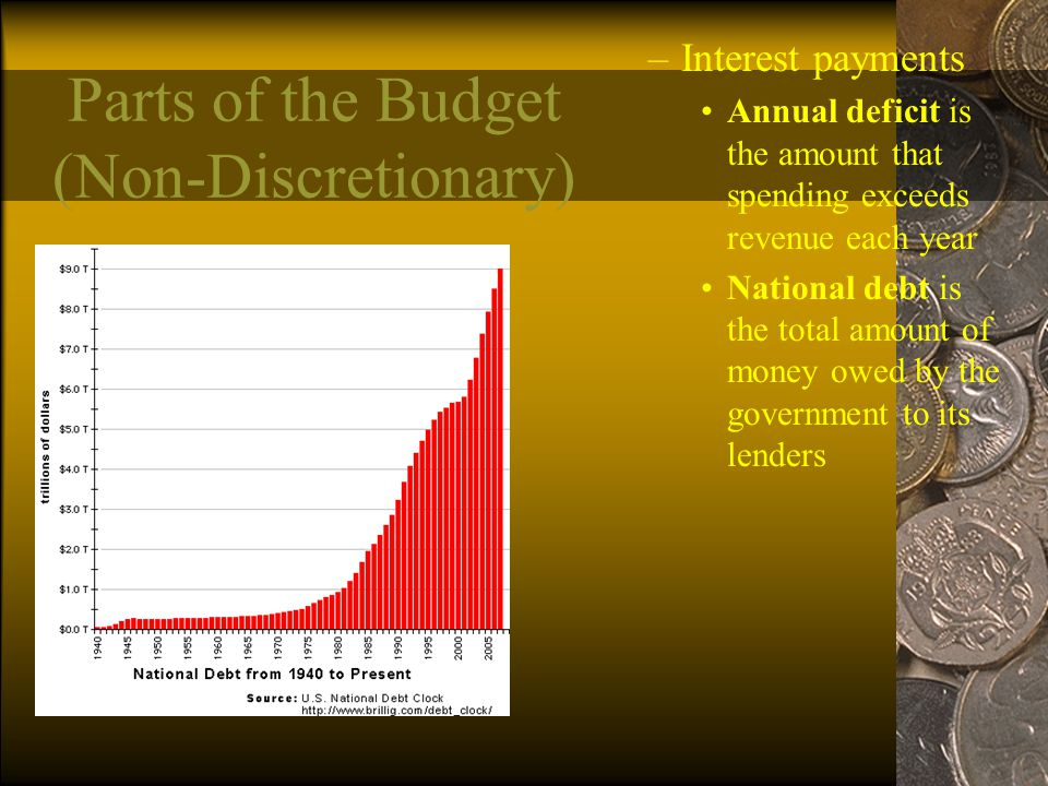 Parts of the Budget (Non-Discretionary)