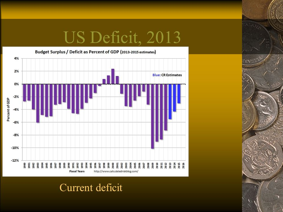 US Deficit, 2013 Current deficit