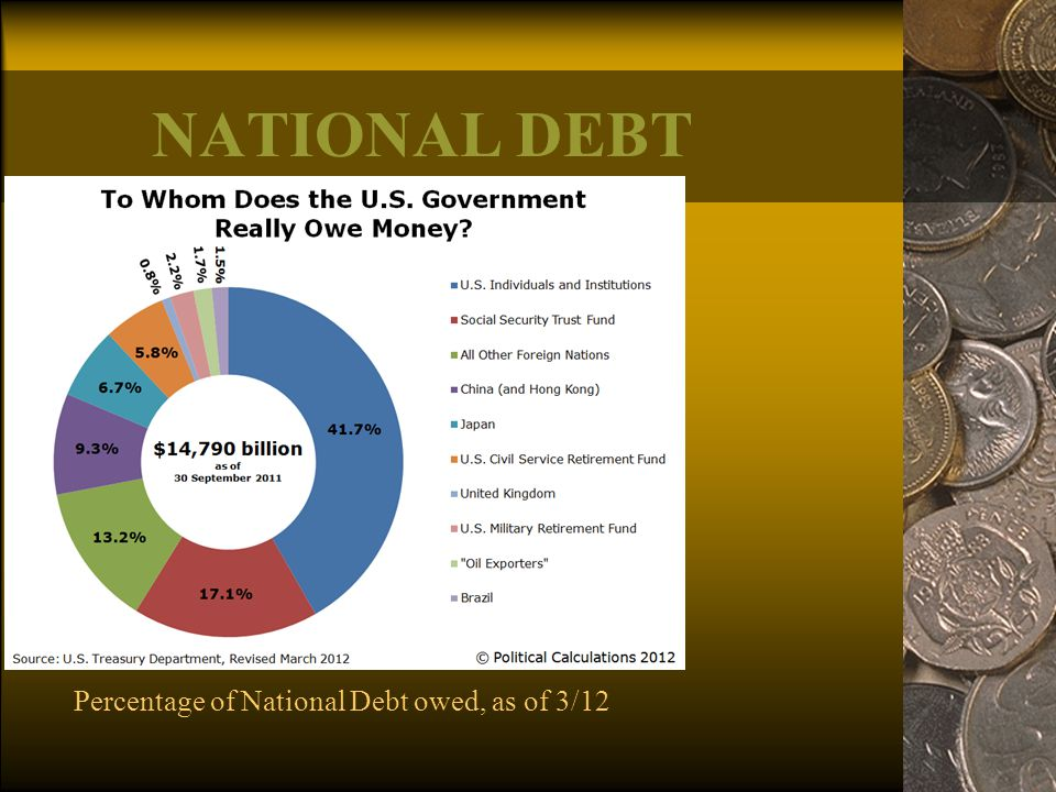 National Debt Percentage of National Debt owed, as of 3/12