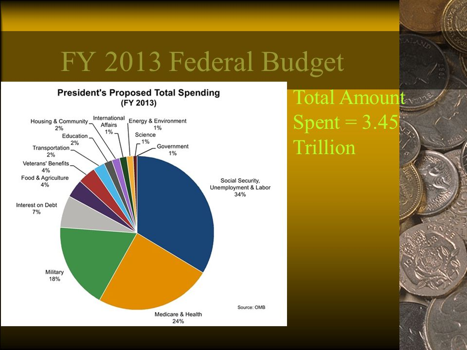 FY 2013 Federal Budget Total Amount Spent = 3.45 Trillion
