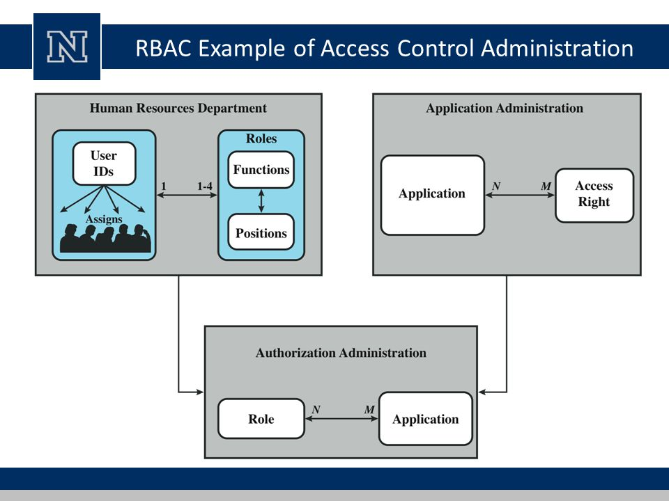 access control security administration Aces (access controls & electronic security programs)  from university  police, the office of physical plant, its, and auxiliary and business services.