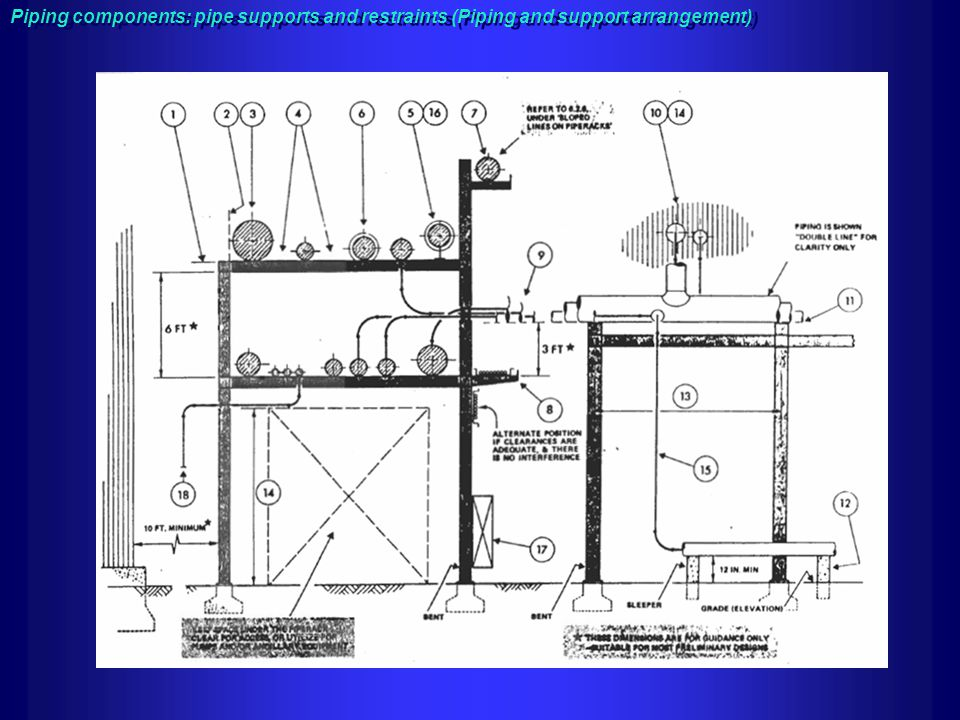Piping components: pipe supports and restraints (Piping and support arrangement)