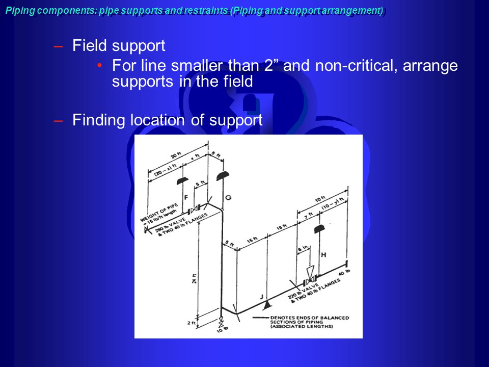 Finding location of support