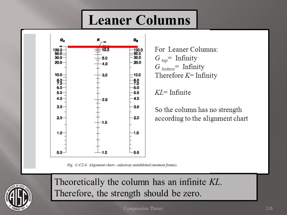 Leaner Columns Theoretically the column has an infinite KL.