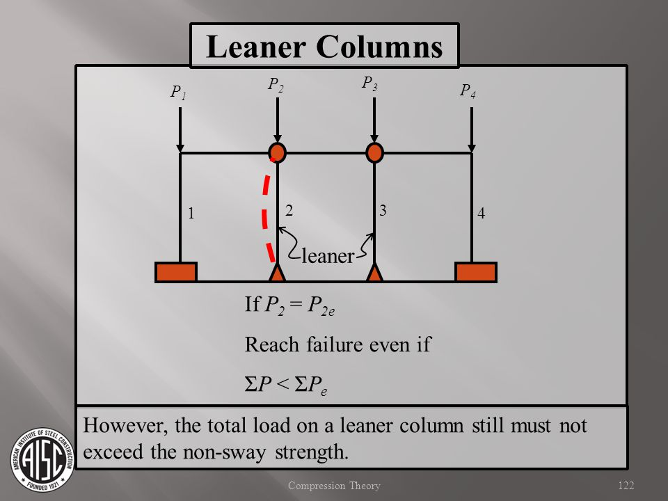 Leaner Columns leaner If P2 = P2e Reach failure even if ΣP < ΣPe