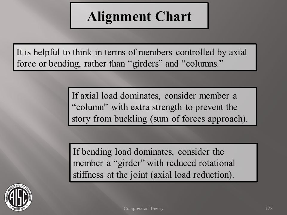 Alignment Chart It is helpful to think in terms of members controlled by axial force or bending, rather than girders and columns.