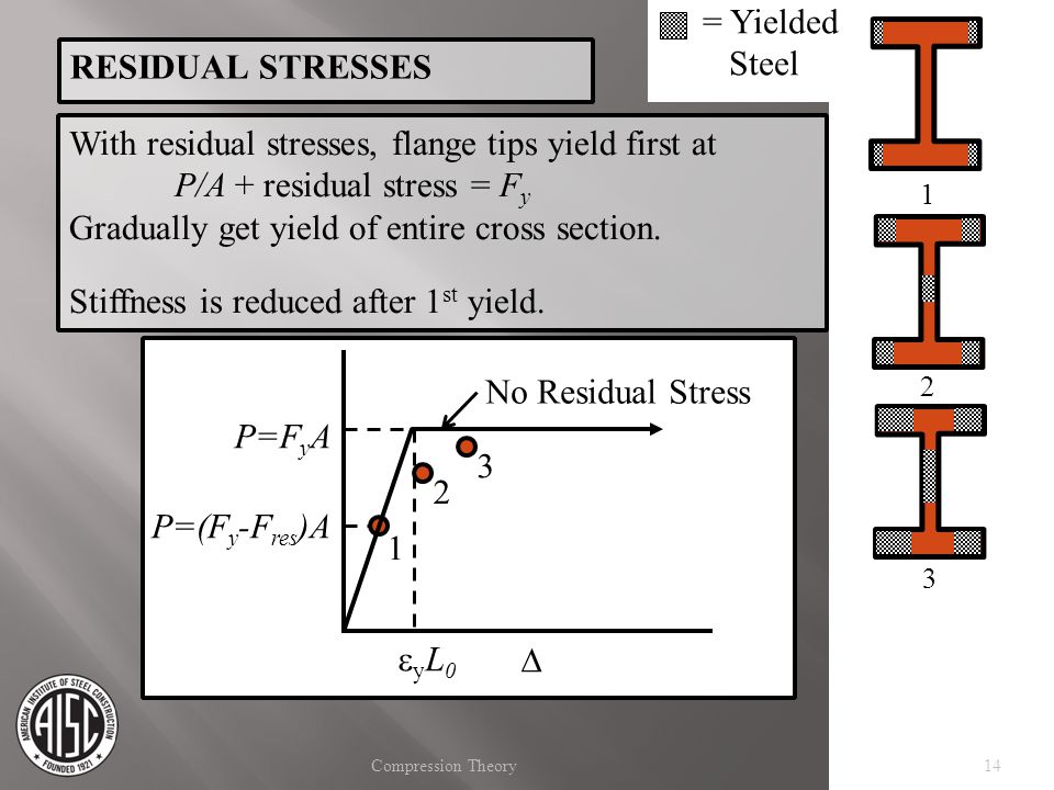 With residual stresses, flange tips yield first at
