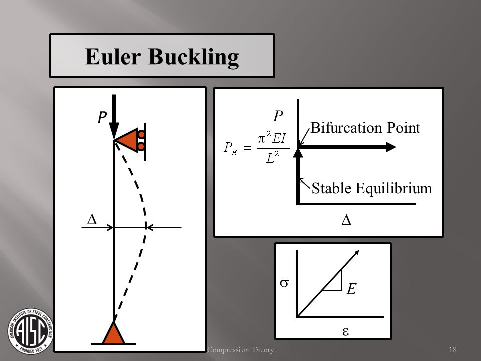 Euler Buckling P P Bifurcation Point Stable Equilibrium D D s E e