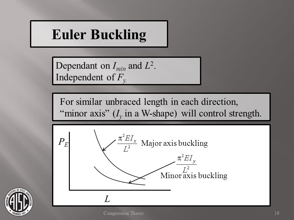 Euler Buckling Dependant on Imin and L2. Independent of Fy.