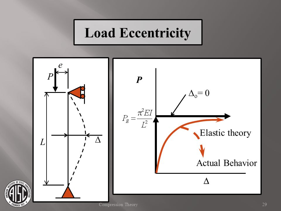 Load Eccentricity e P P Do= 0 Elastic theory D L Actual Behavior D D
