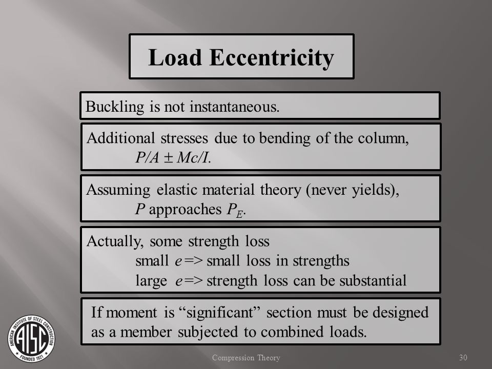 Load Eccentricity Buckling is not instantaneous.