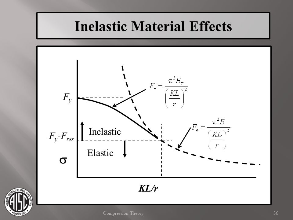 Inelastic Material Effects