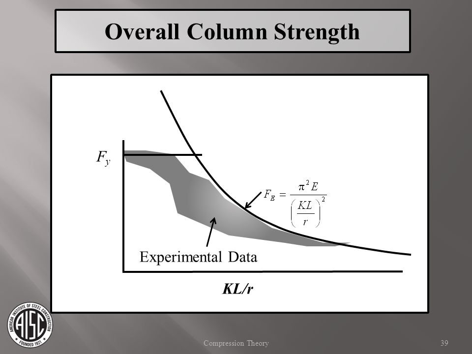 Overall Column Strength