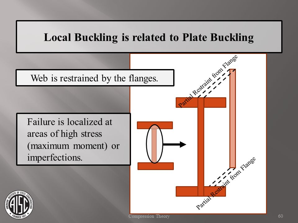 Local Buckling is related to Plate Buckling