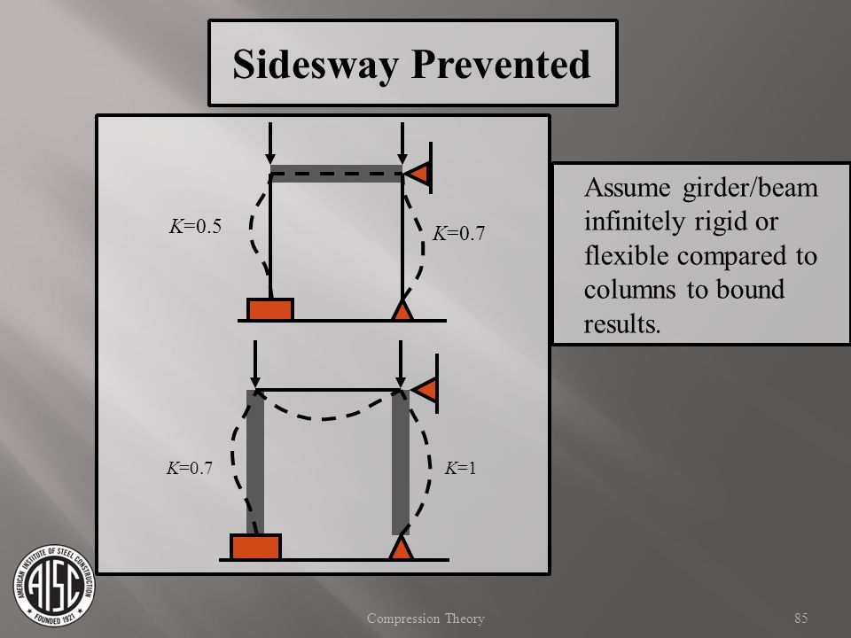Sidesway Prevented Assume girder/beam infinitely rigid or flexible compared to columns to bound results.