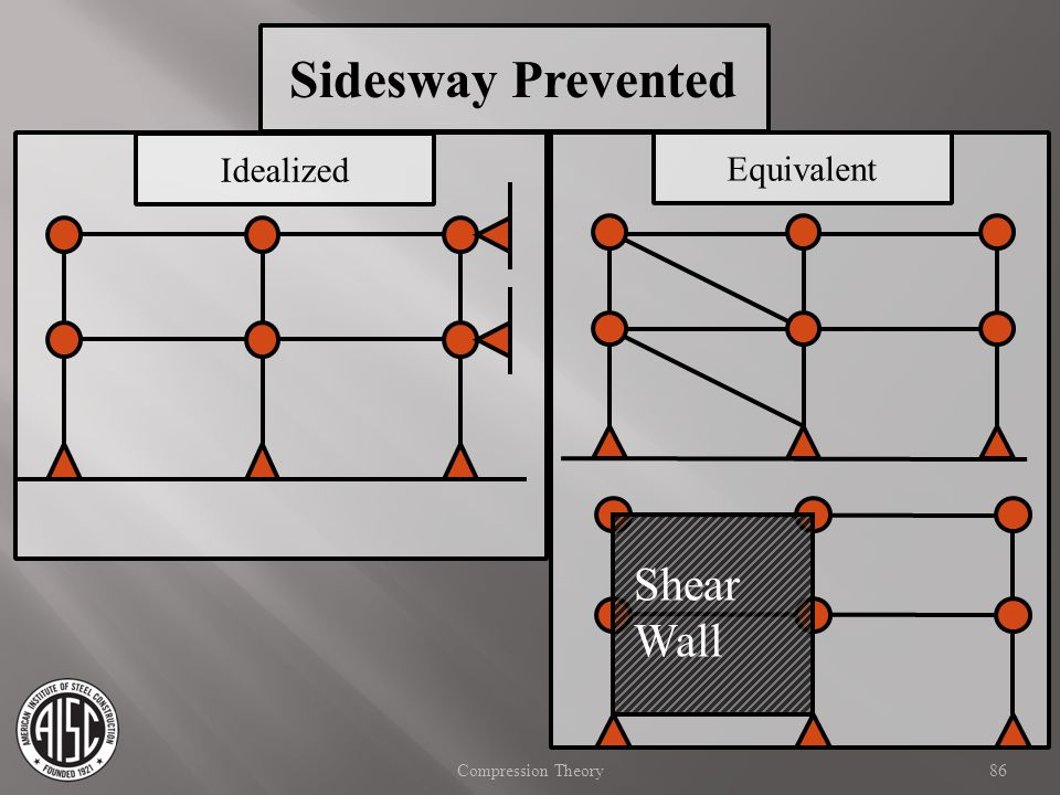Sidesway Prevented Shear Wall Idealized Equivalent
