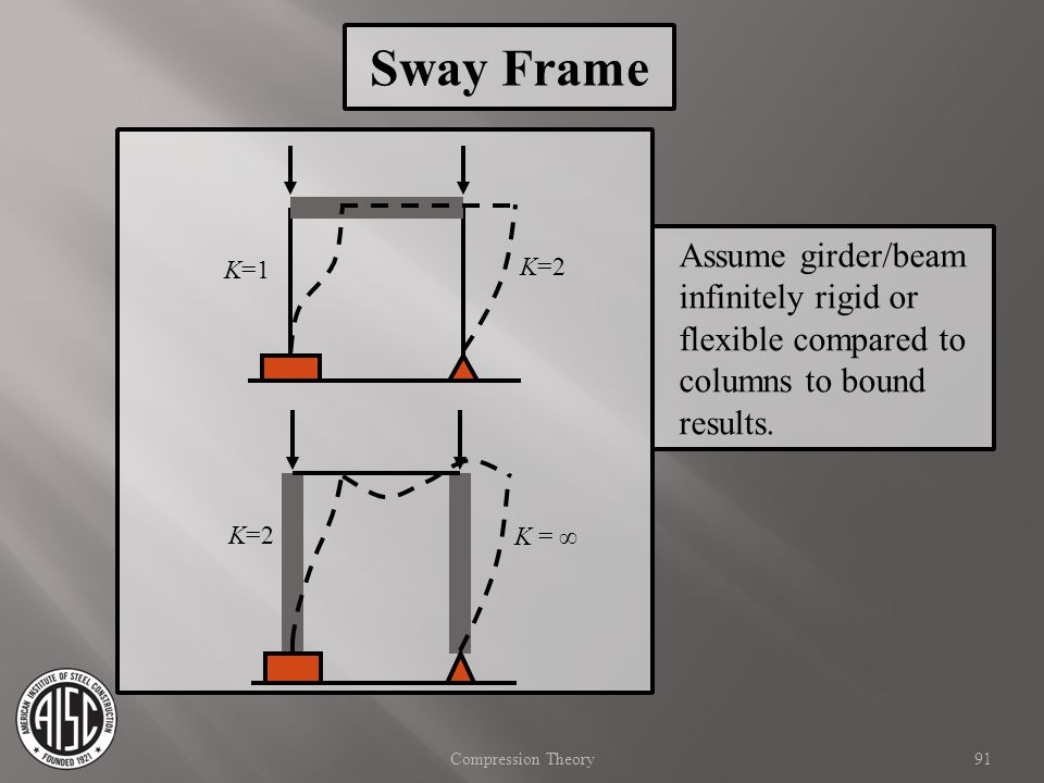 Sway Frame Assume girder/beam infinitely rigid or flexible compared to columns to bound results. K=1.
