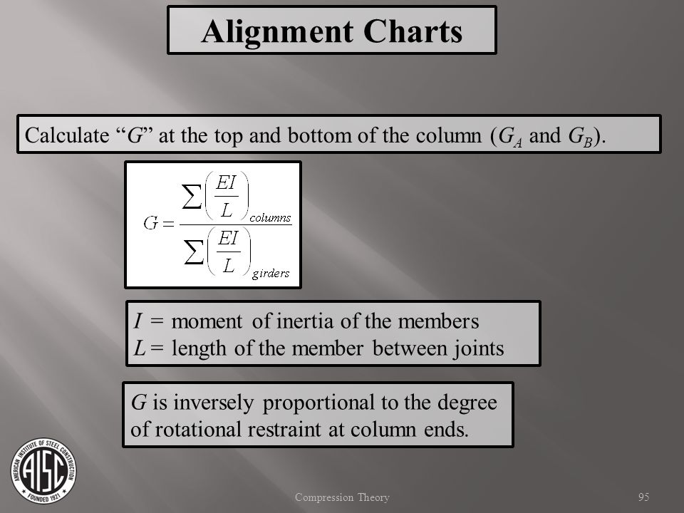 Alignment Charts Calculate G at the top and bottom of the column (GA and GB). I = moment of inertia of the members.