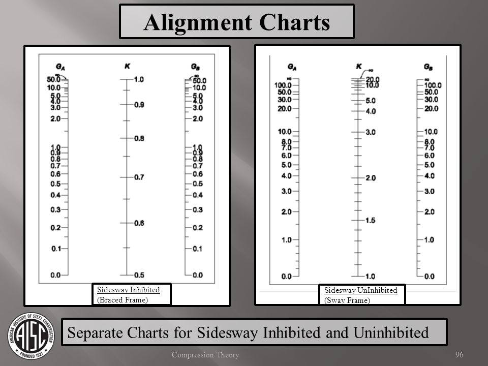 Alignment Charts Sidesway Inhibited. (Braced Frame) Sidesway UnInhibited. (Sway Frame) Separate Charts for Sidesway Inhibited and Uninhibited.