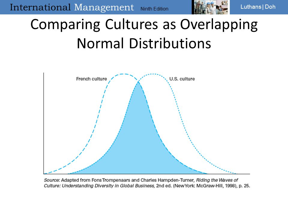 Comparing Cultures as Overlapping Normal Distributions