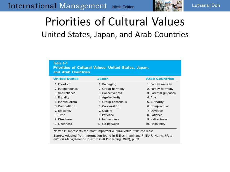 Priorities of Cultural Values United States, Japan, and Arab Countries