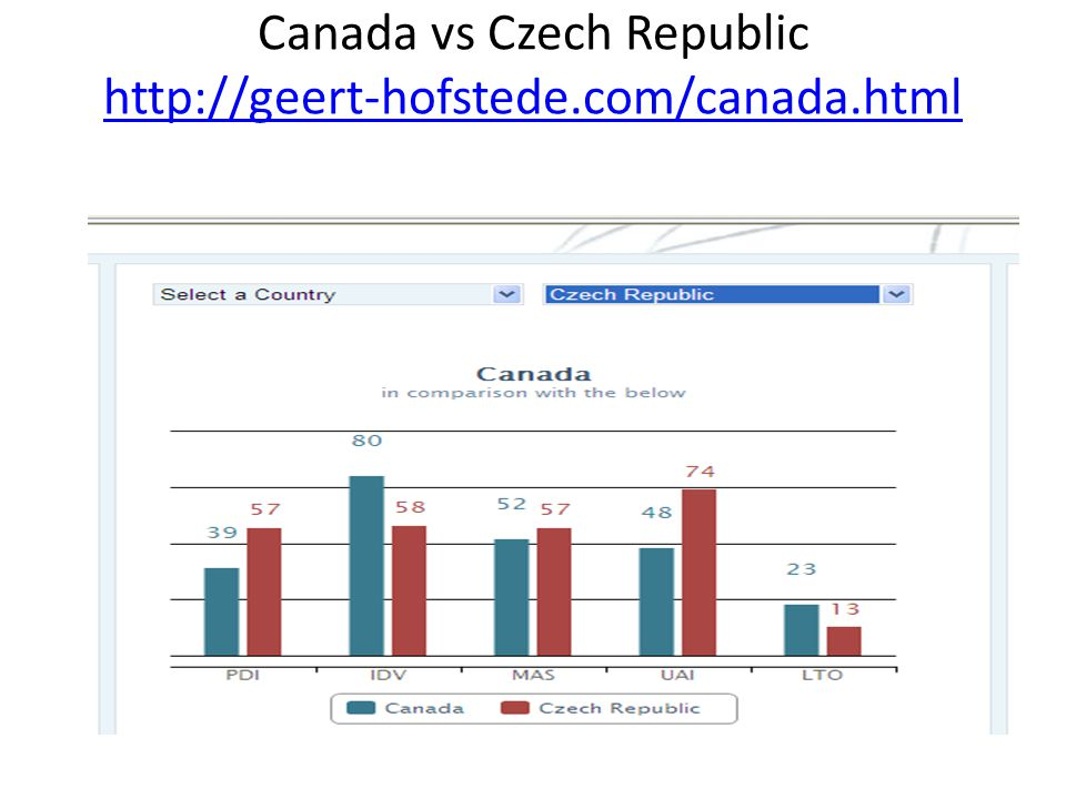 how to call czech from canada