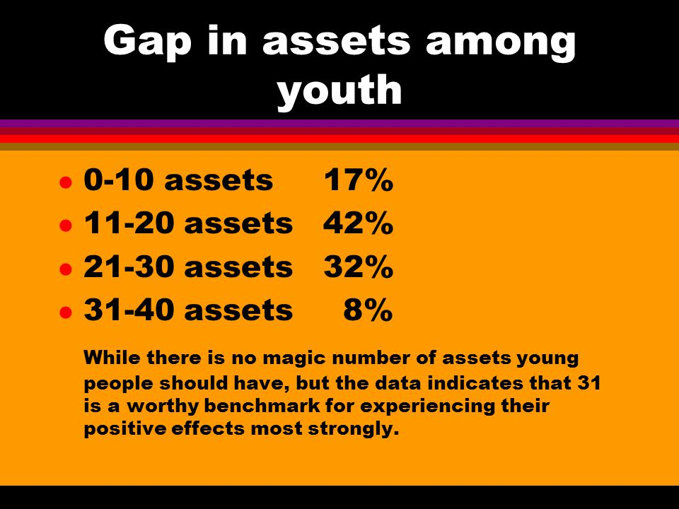 Gap in assets among youth