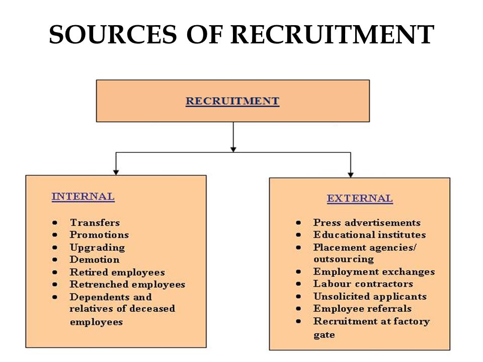 recruitment theory objective factor Discuss about online recruitment strategy of sainsbury  objective theory:  following the two factor theory of herzberg the company can make a strategy to.