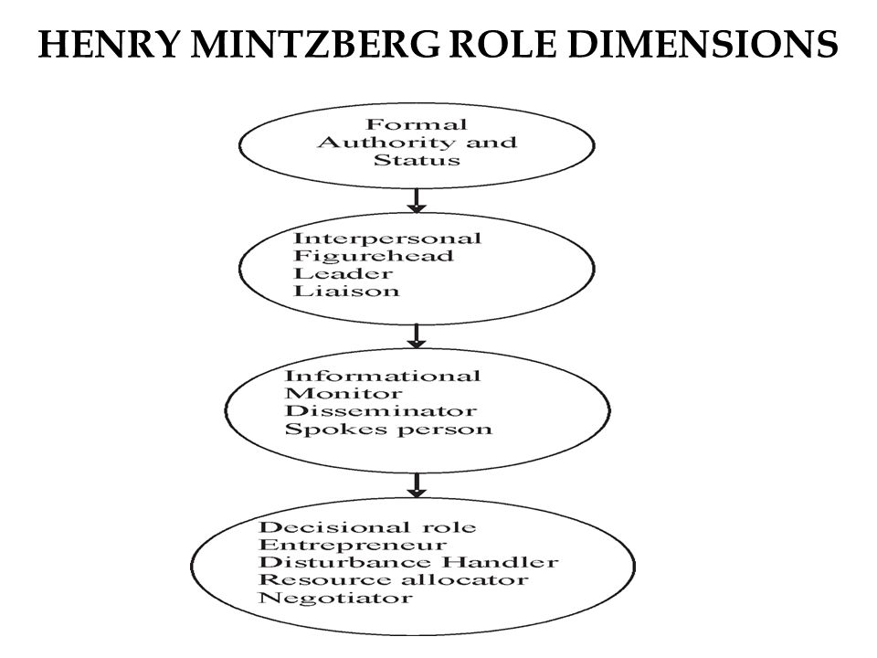 mintzbergs ten managerial roles Key concept: mintzberg's framework of ten management roles and fayol's principles of management.