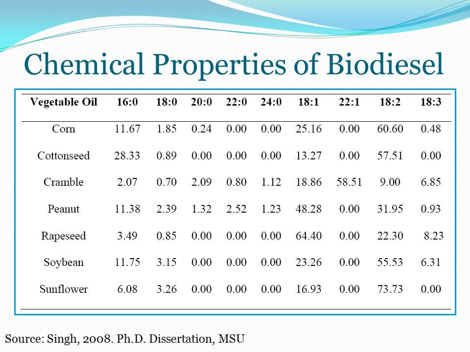 an introduction to the chemical properties of biodiesel Research article issn : 0975-7384 coden(usa) : introduction 21 st century has physical–chemical properties of the many biodiesel sources available is a key.