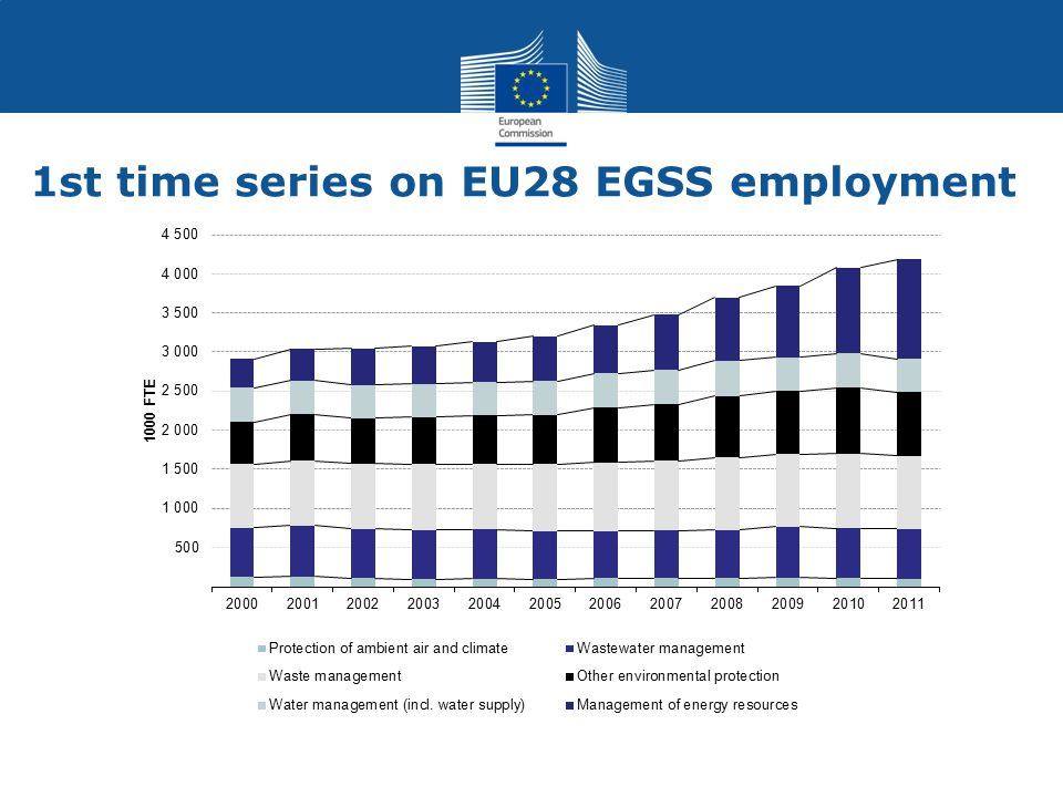 1st time series on EU28 EGSS employment