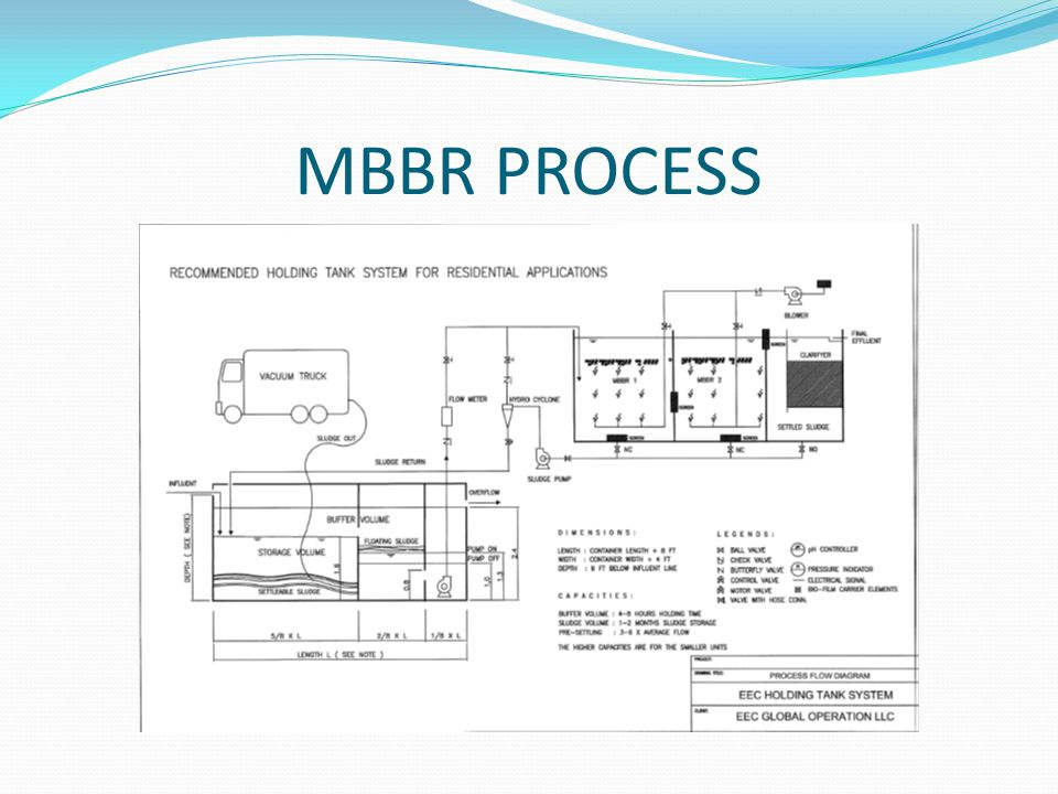 Mbbr Bioreactor Introduction Operation And Maintenance