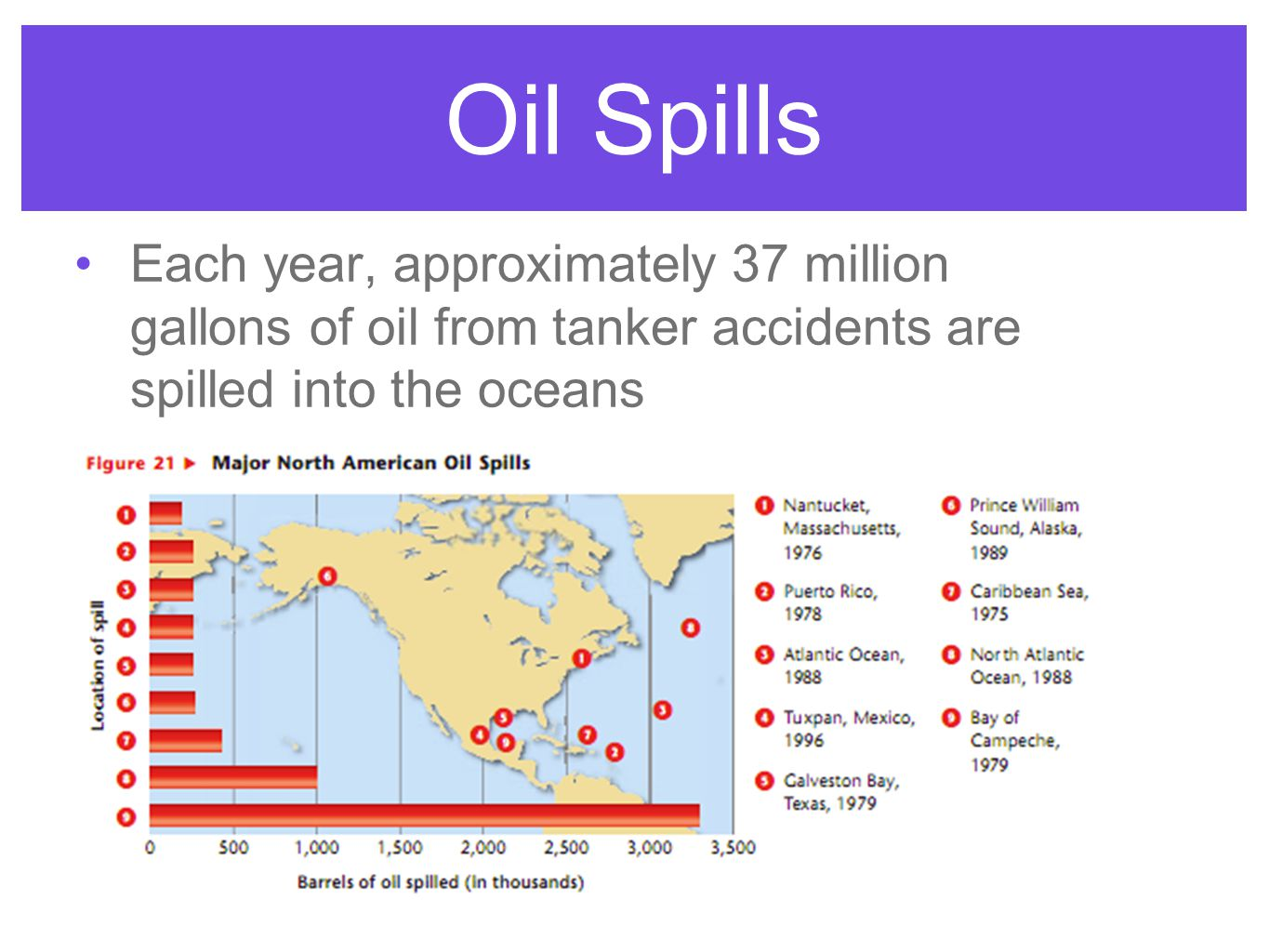 Each year, approximately 37 million gallons of oil from tanker accidents are spilled into the oceans