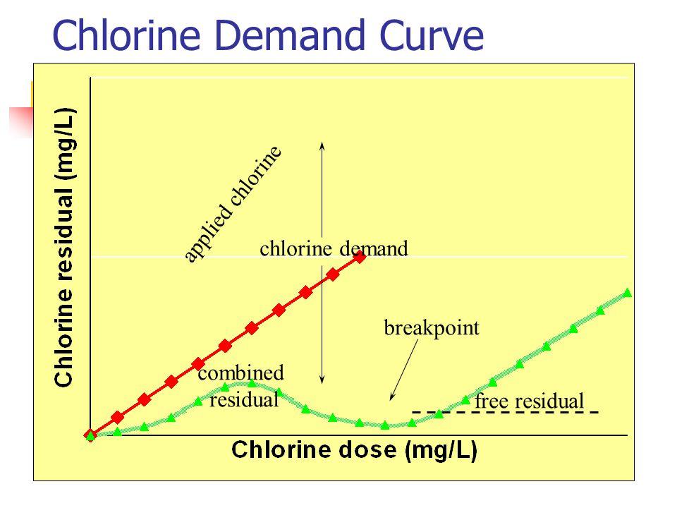 a tase of chlorine pdf